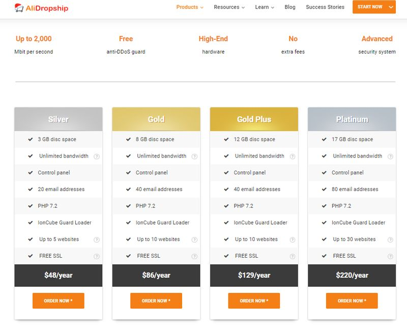 how to start dropshipping in India with alidropship hosting
